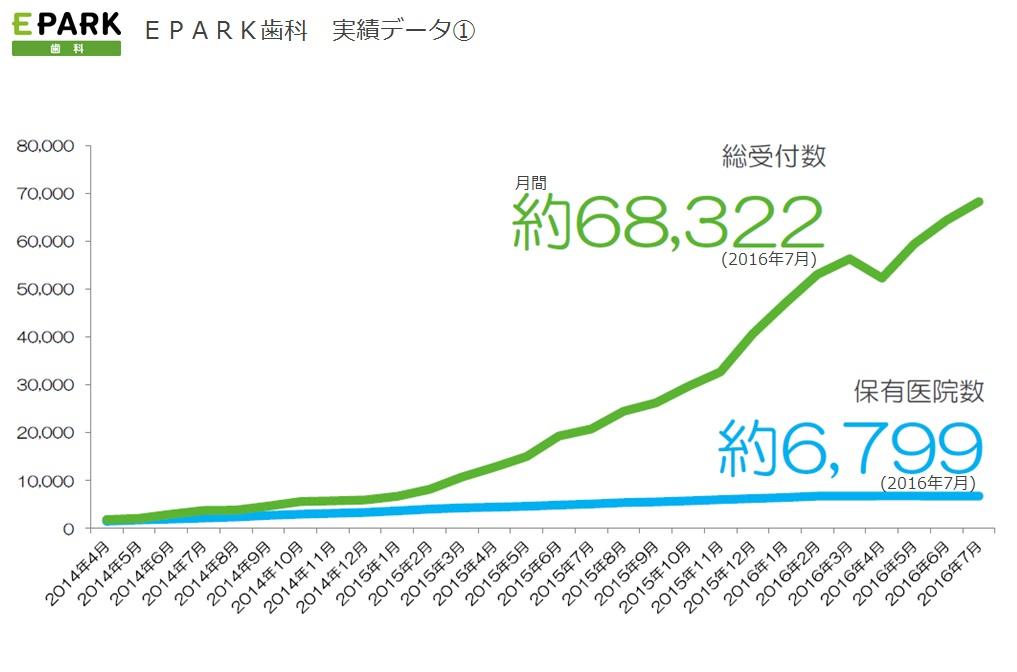 2014年4月開設以降のクライアント数と予約件数推移